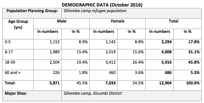 Gihembe Demographics